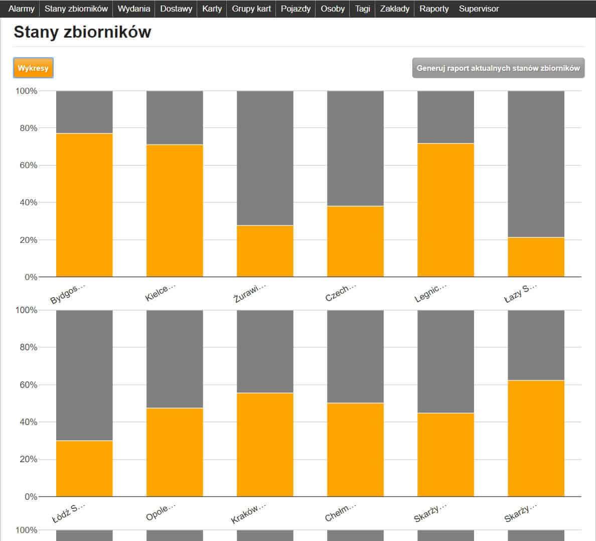 Wykresy aktualnych stanów zbiorników na wielu stacjach