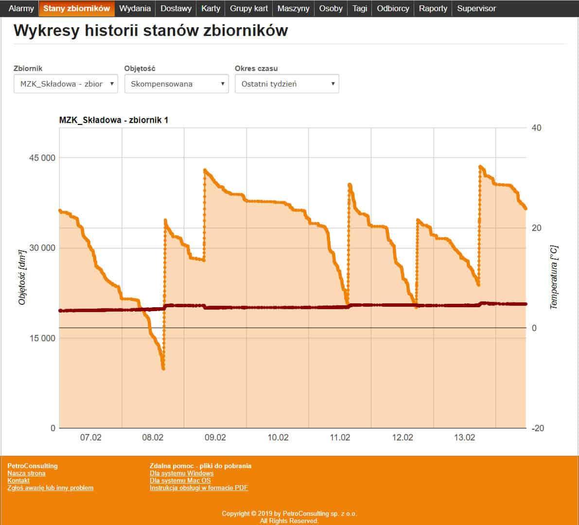 Wykres historii stanów zbiorników