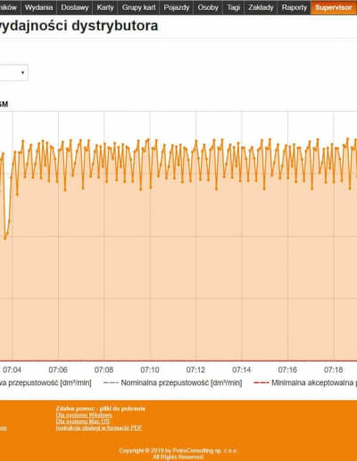 Wykres wydajności dystrybutora ostatniego wydania paliwa
