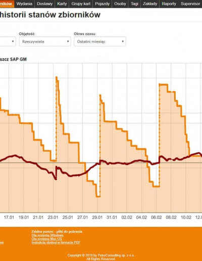 Wykresy historii stanów zbiorników w ostatnim miesiącu