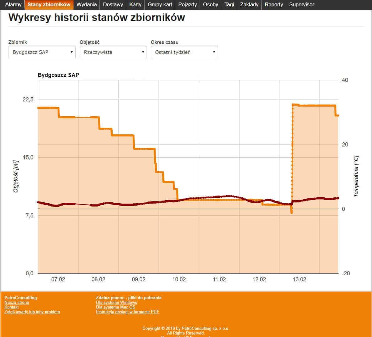 Wykresy historii stanów zbiorników